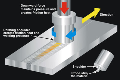 Friction Stir Welding Chart