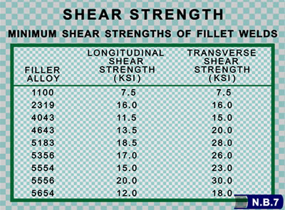 shear strength chart